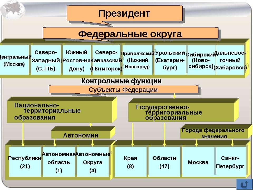 Президент Федеральные округа Центральный (Москва) Сибирский (Ново- сибирск) Ю...