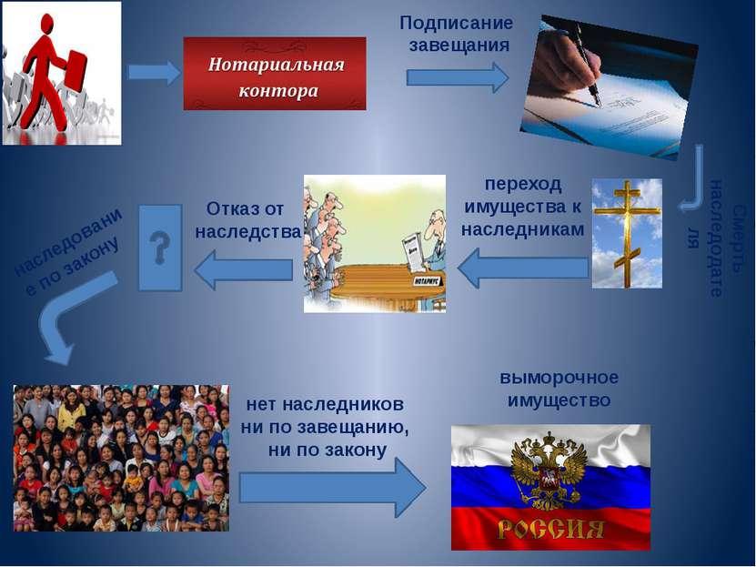 мудро, принятие наследства и отказ от наследства по российскому гражданскому праву Отсюда,-- почти