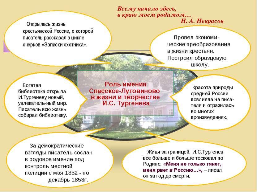 Всему начало здесь, в краю моем родимом… Н. А. Некрасов Роль имения Спасское-...