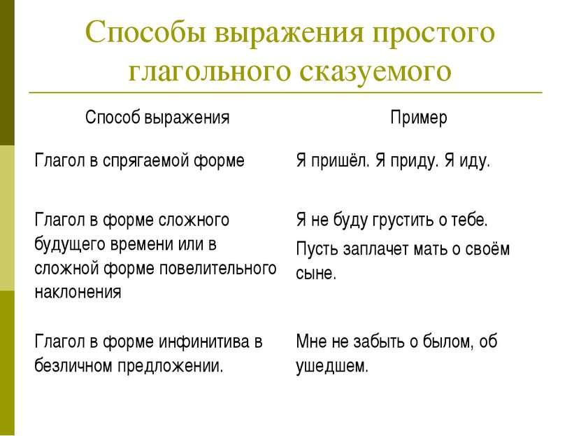 Способы выражения простого глагольного сказуемого