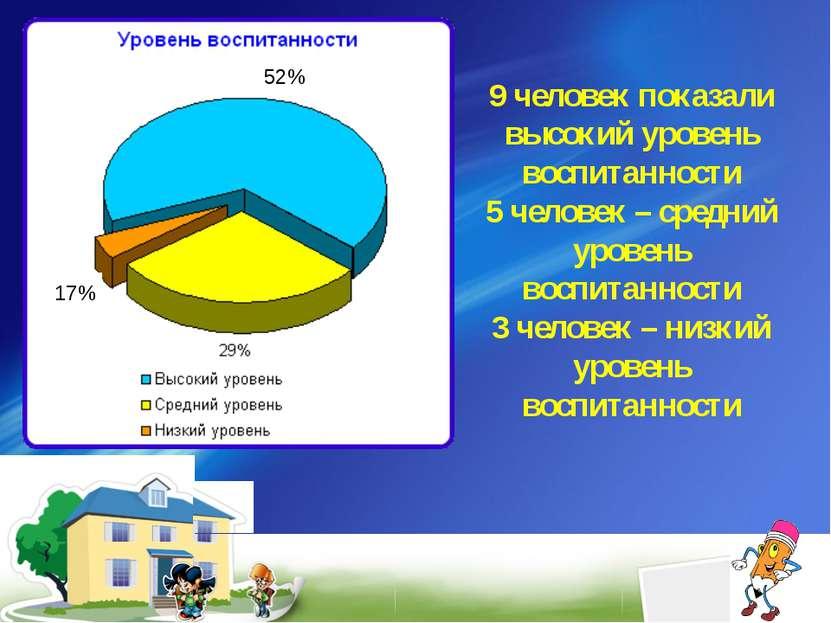 52% 17% 9 человек показали высокий уровень воспитанности 5 человек – средний ...