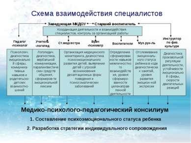 Схема взаимодействия специалистов