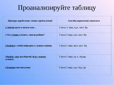 Проанализируйте таблицу