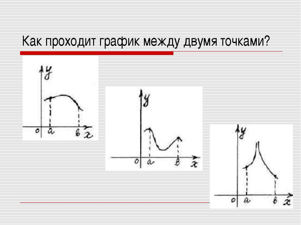 Как проходит график между двумя точками?