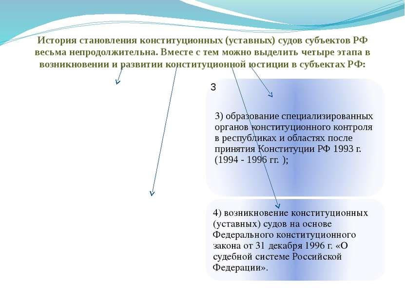 История становления конституционных (уставных) судов субъектов РФ весьма непр...