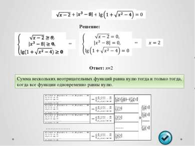 Используемые иллюстрации Е.П.Нелин Алгебра в таблицах 7-11, «Определения, сво...