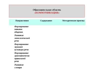 Образовательная область «КОММУНИКАЦИЯ» Направления Содержание Методические пр...