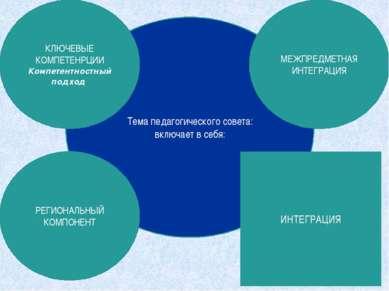 Тема педагогического совета: включает в себя: РЕГИОНАЛЬНЫЙ КОМПОНЕНТ МЕЖПРЕДМ...
