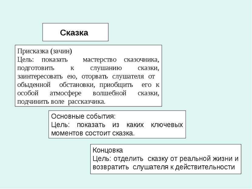 Сказка Присказка (зачин) Цель: показать мастерство сказочника, подготовить к ...