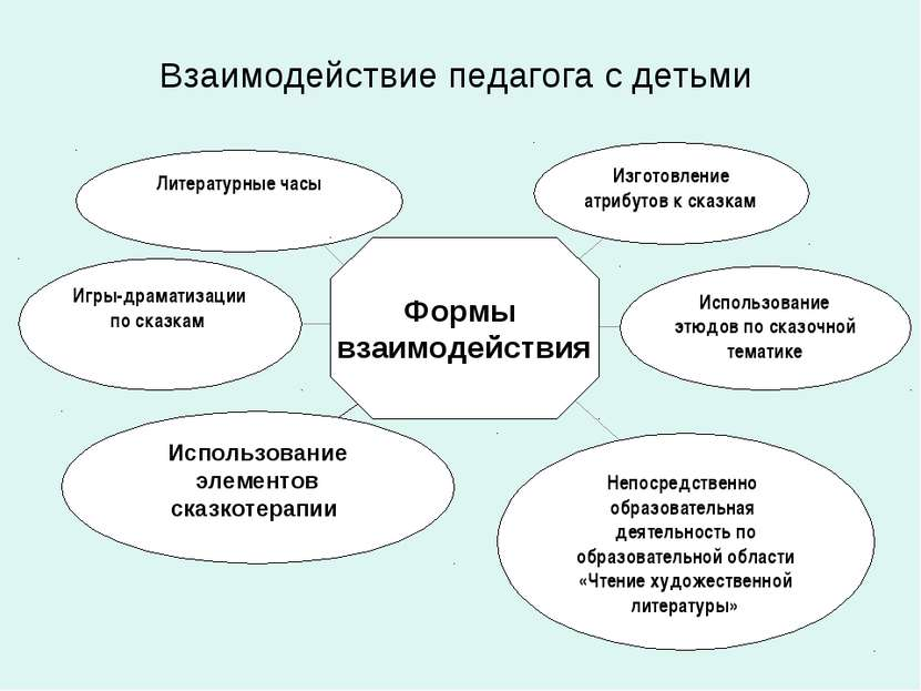 Взаимодействие педагога с детьми Непосредственно образовательная деятельность...