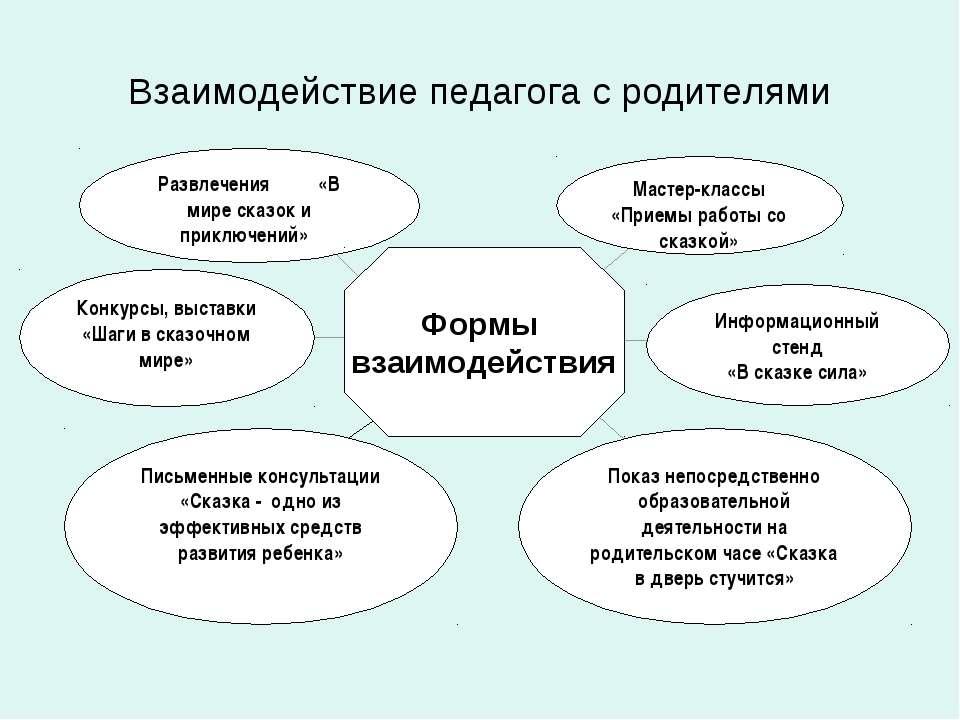 Взаимодействие педагога с родителями Показ непосредственно образовательной де...