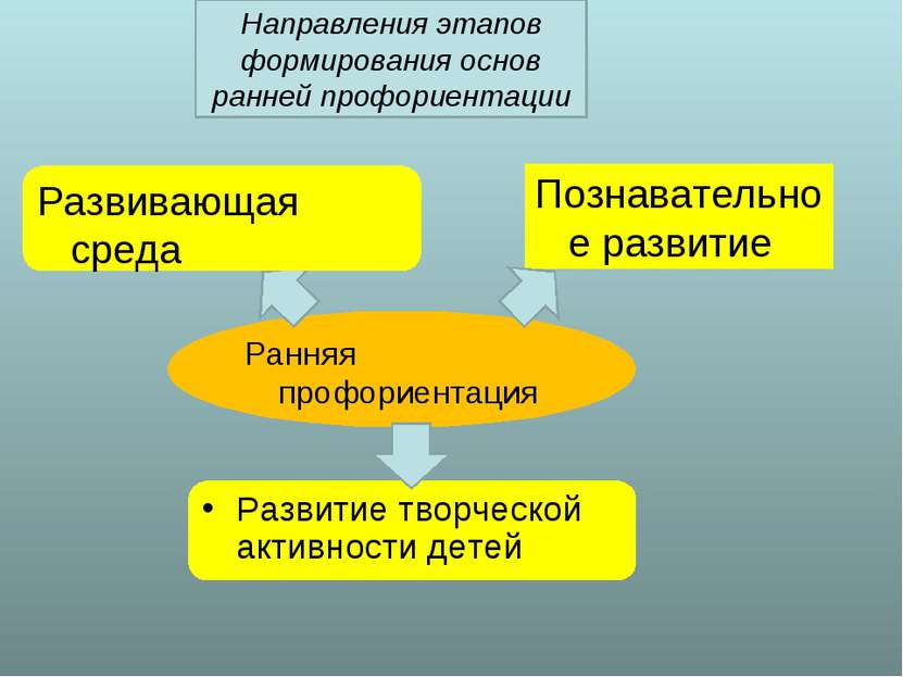 Направления этапов формирования основ ранней профориентации Познавательное ра...