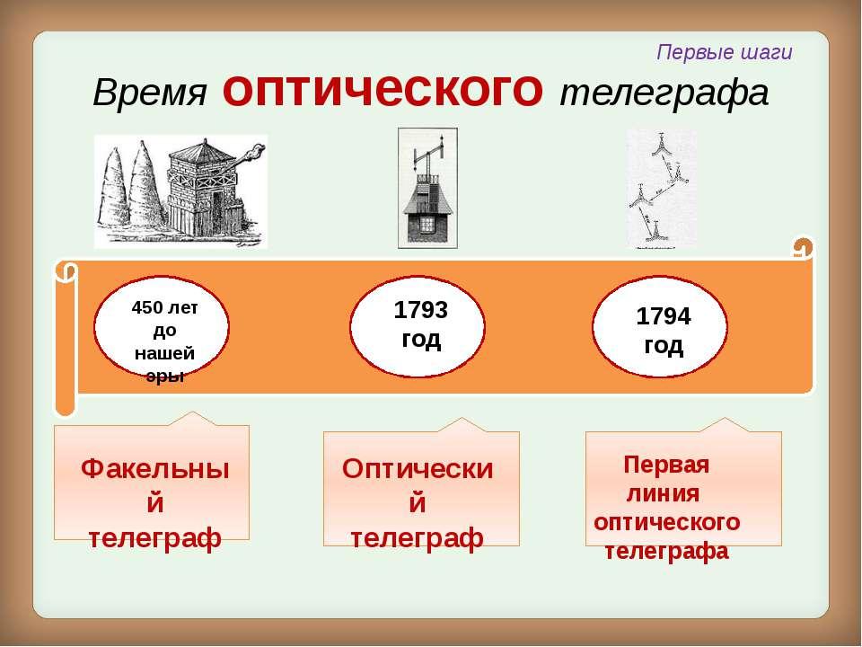 1837 год Пишущие телеграфные приборы Телеграф Морзе Передатчиком аппарата Мор...