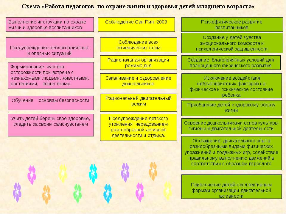 Выполнение инструкции по охране жизни и здоровья воспитанников Психофизическо...