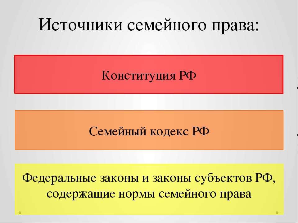 Источники семейного права: Конституция РФ Семейный кодекс РФ Федеральные зако...