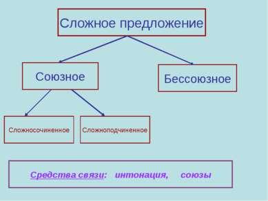 Сложное предложение Союзное Бессоюзное Сложносочиненное Сложноподчиненное Сре...