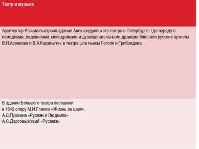 Театри музыка Архитектор России выстроил здание Александрийского театра в Пет...