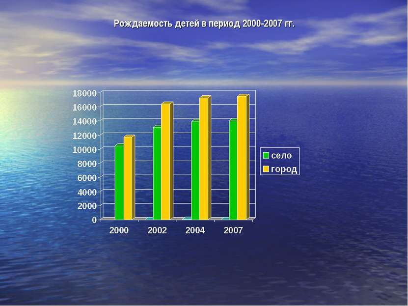 Рождаемость детей в период 2000-2007 гг.