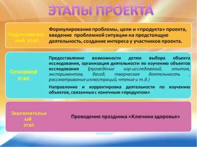 Основной этап Подготовительный этап Заключительный этап