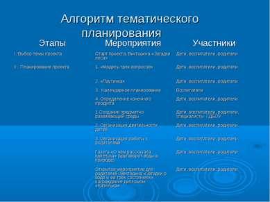 Алгоритм тематического планирования Этапы Мероприятия Участники I. Выбор темы...