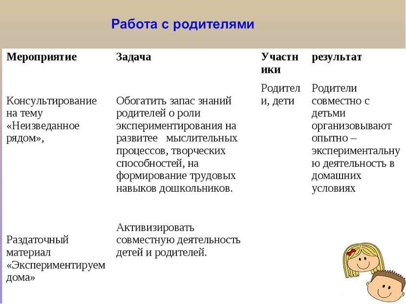 Мероприятие Задача Участники результат Консультирование на тему «Неизведанное...