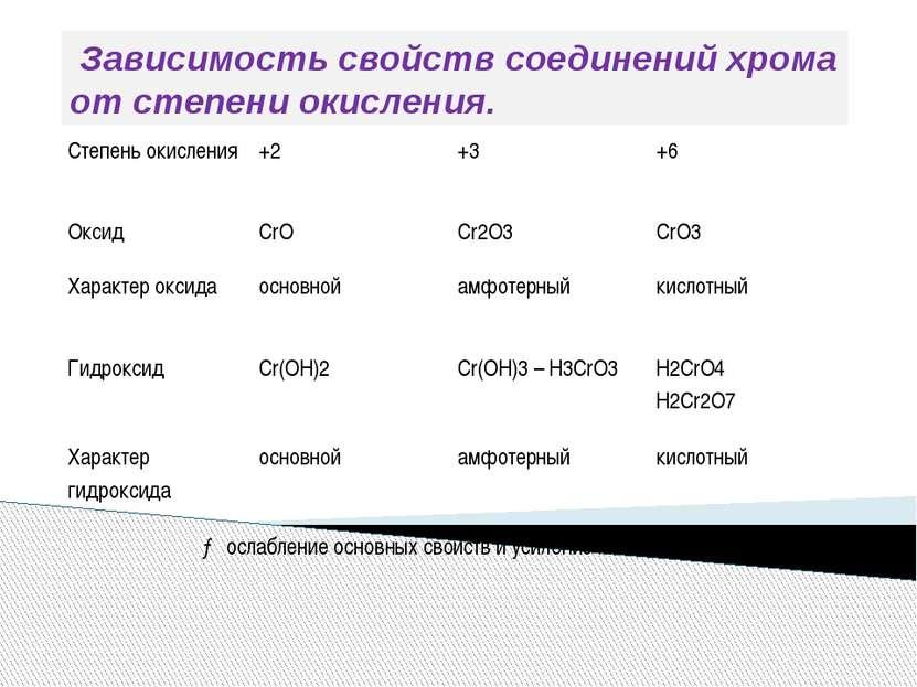 Зависимость свойств соединений хрома от степени окисления. Степень окисления ...