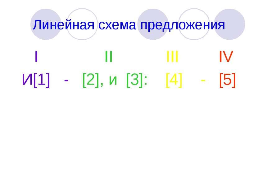 Линейная схема предложения I II III IV И[1] - [2], и [3]: [4] - [5]