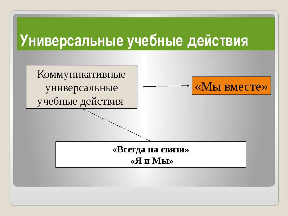Универсальные учебные действия Коммуникативные универсальные учебные действия...