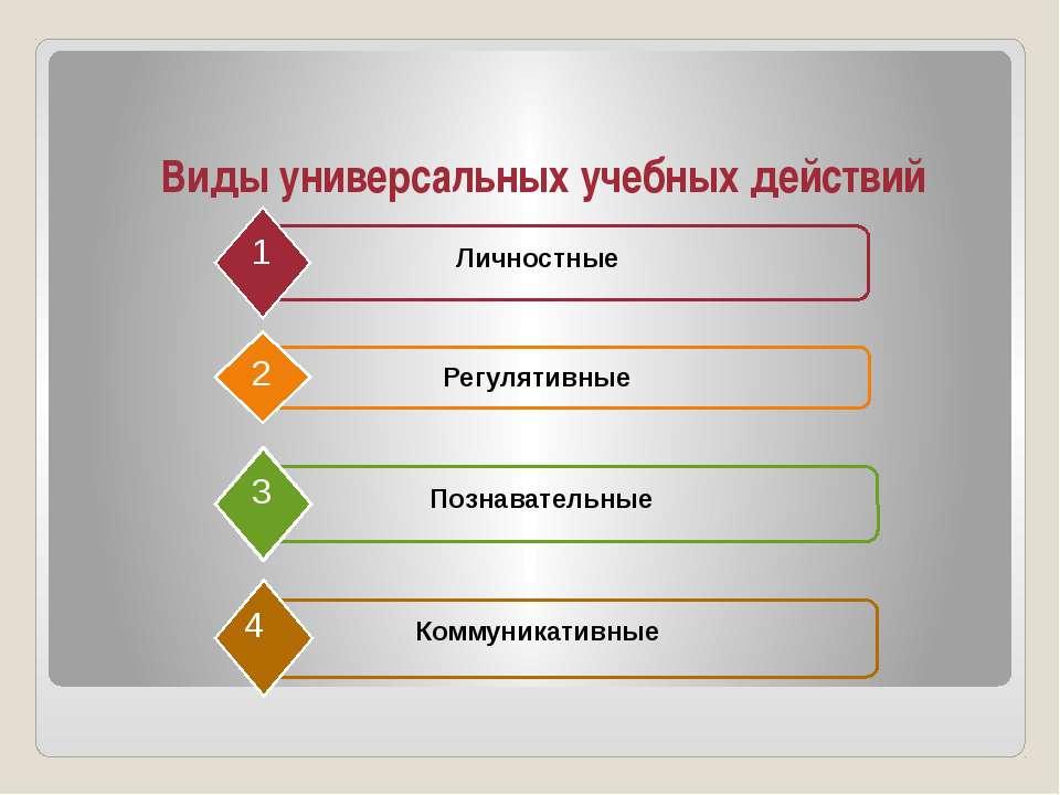 www.themegallery.com Company Logo Виды универсальных учебных действий Личност...