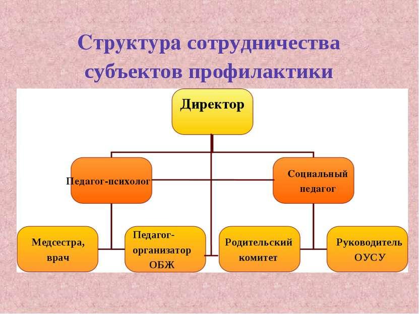 Структура сотрудничества субъектов профилактики Директор Педагог-психолог Соц...