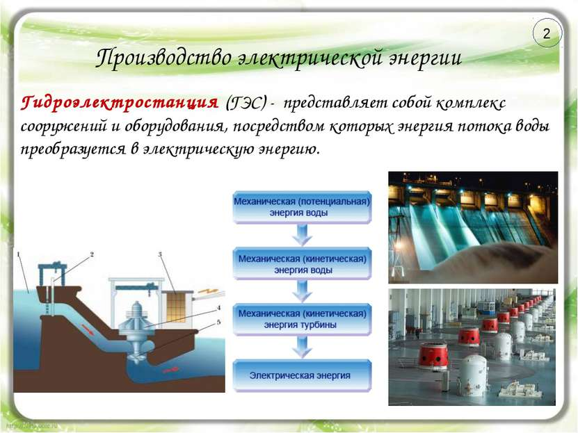 Производство электрической энергии Гидроэлектростанция (ГЭС) - представляет с...