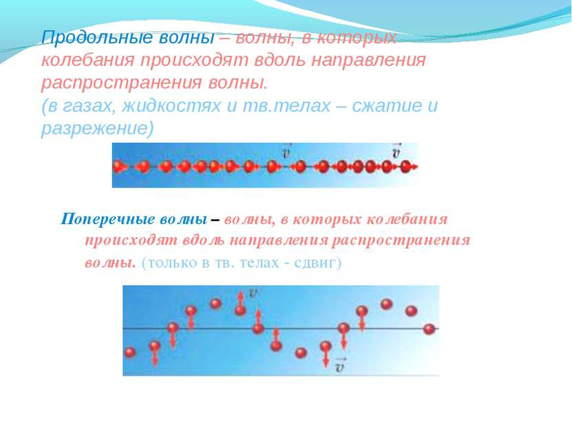 Продольные волны – волны, в которых колебания происходят вдоль направления ра...