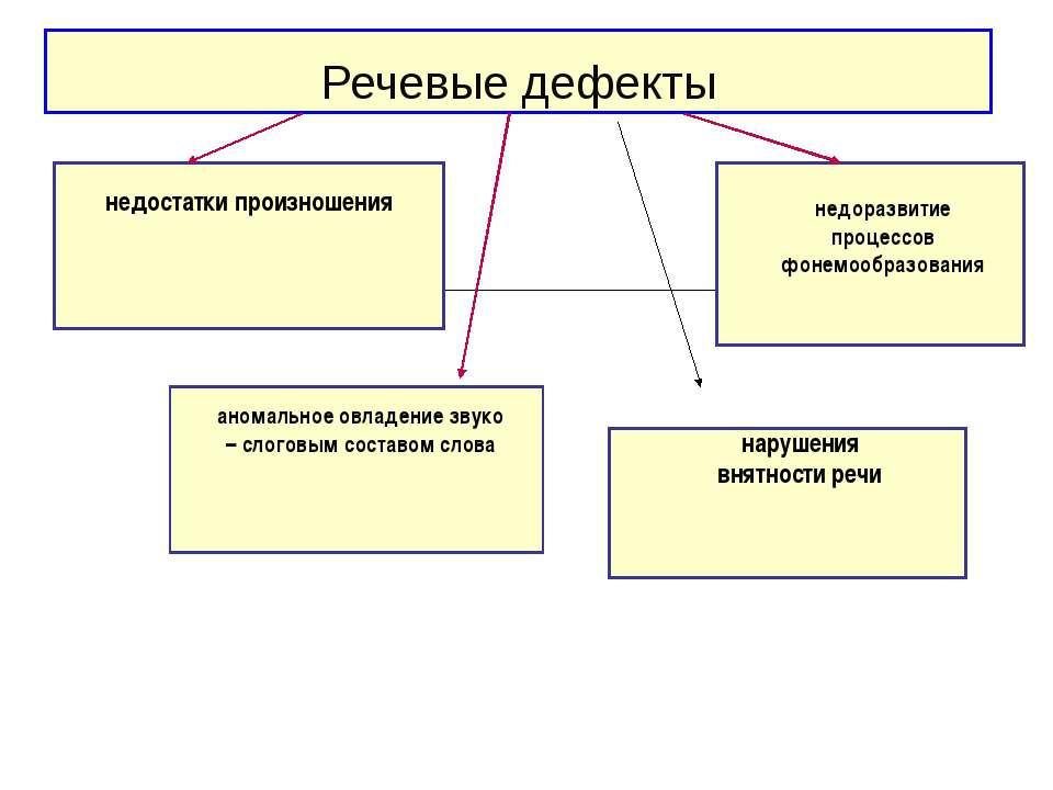 Речевые дефекты недостатки произношения недоразвитие процессов фонемообразова...