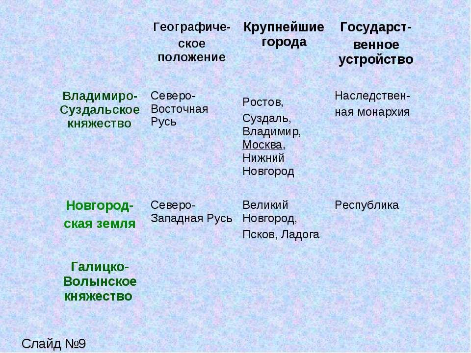 Слайд №9 Географиче- ское положение Крупнейшие города Государст- венное устро...