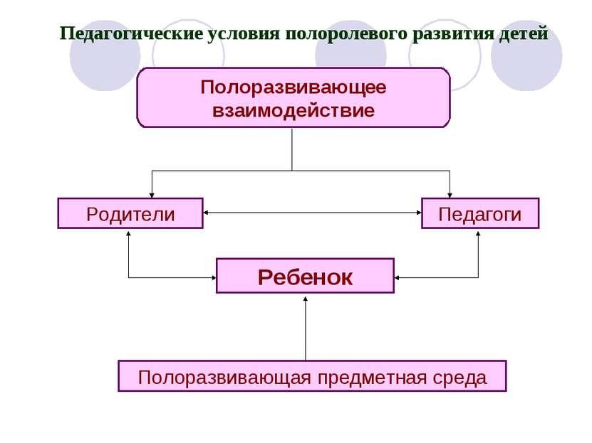 Педагогические условия полоролевого развития детей Полоразвивающее взаимодейс...