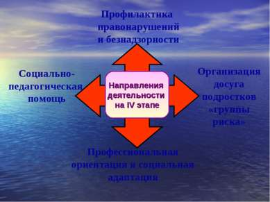 Направления деятельности на IV этапе Профессиональная ориентация и социальная...