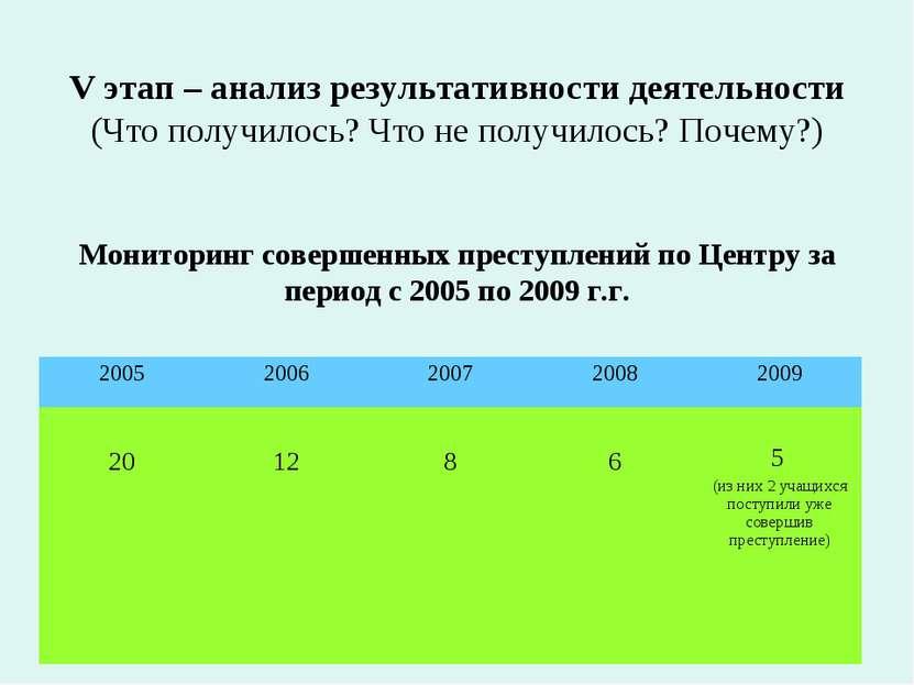 V этап – анализ результативности деятельности (Что получилось? Что не получил...