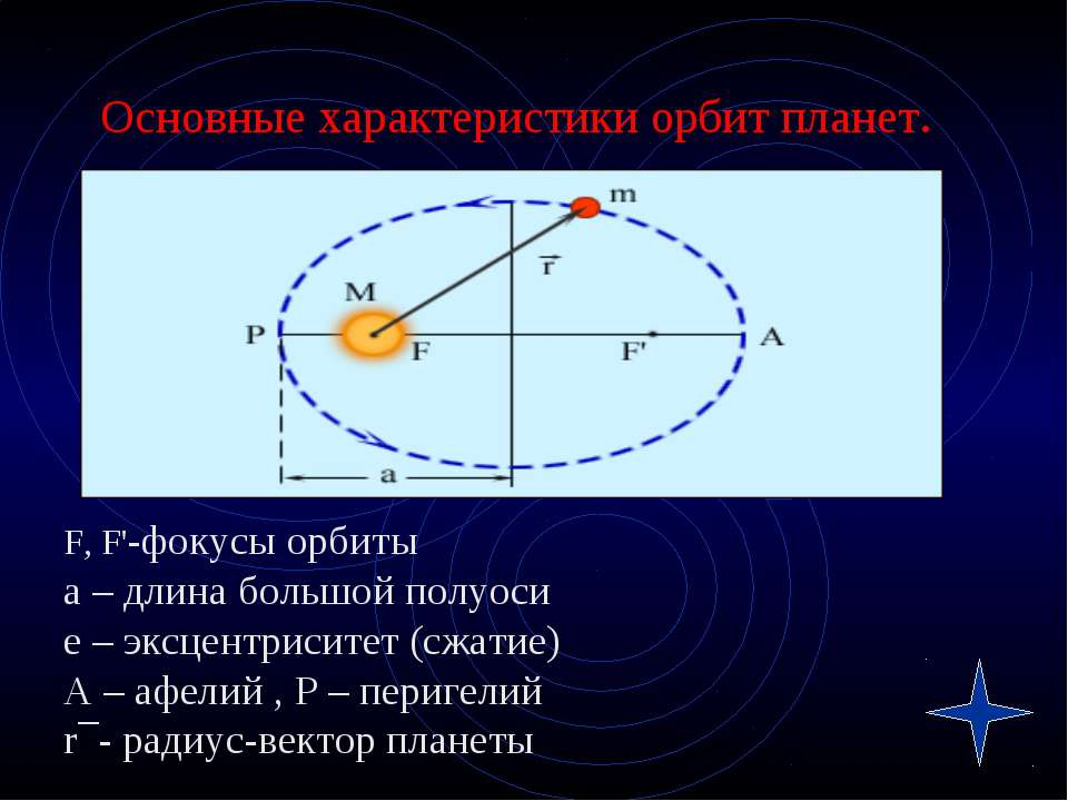 Основные характеристики орбит планет. F, F'-фокусы орбиты а – длина большой п...