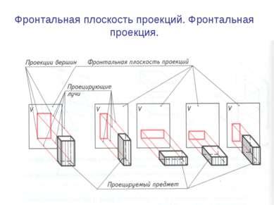Фронтальная плоскость проекций. Фронтальная проекция.