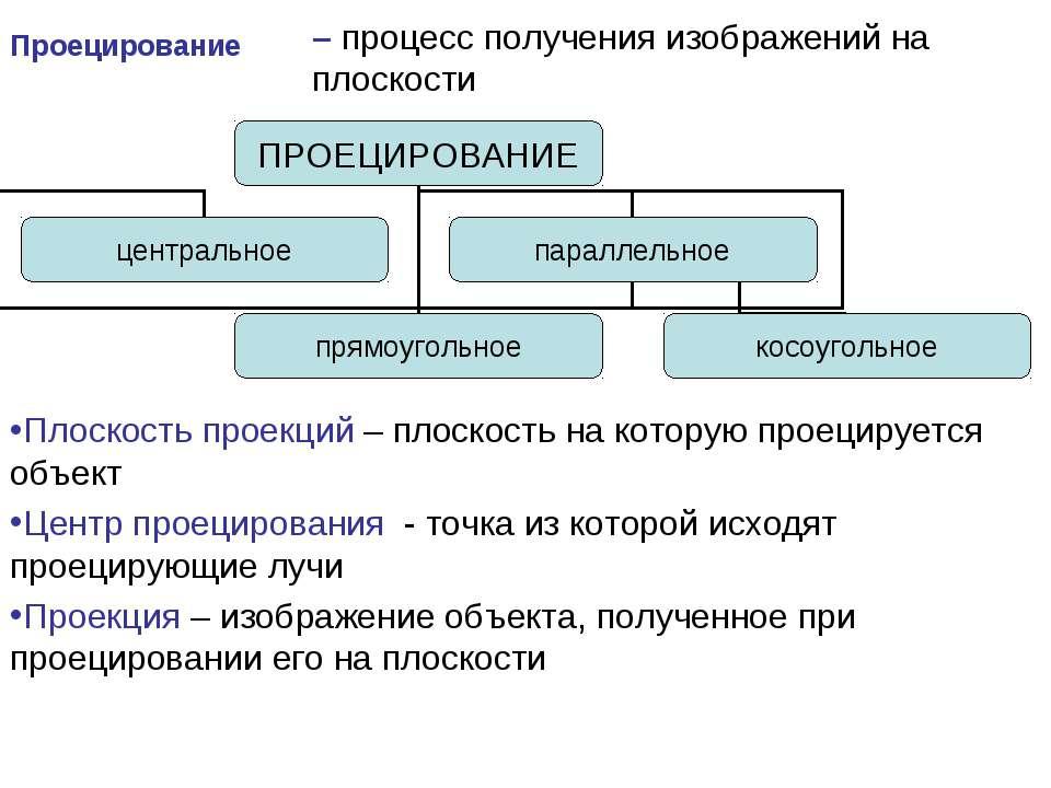 – процесс получения изображений на плоскости Плоскость проекций – плоскость н...