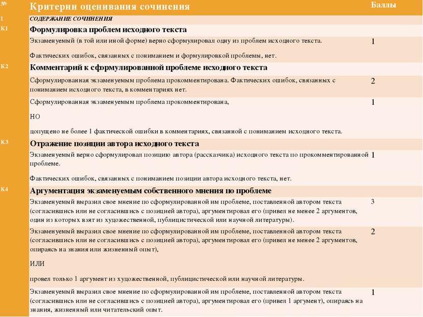 № Критерии оценивания сочинения Баллы I СОДЕРЖАНИЕ СОЧИНЕНИЯ  К1 Формулировк...