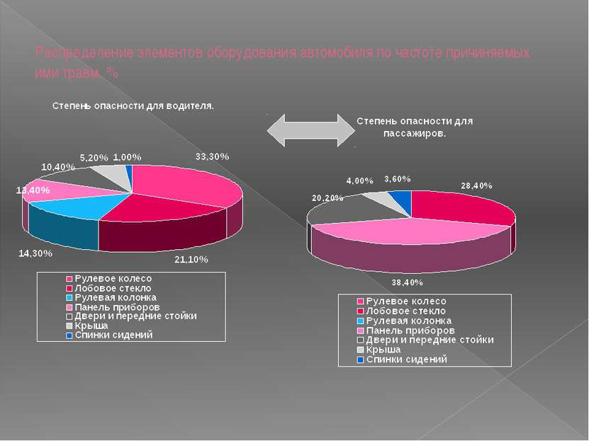Распределение элементов оборудования автомобиля по частоте причиняемых ими тр...