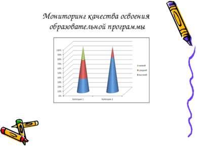 Мониторинг качества освоения образовательной программы