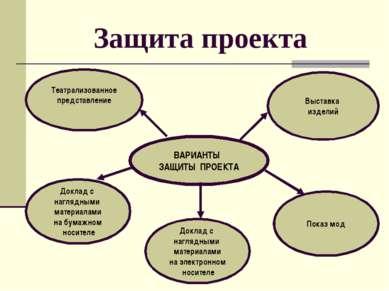 Защита проекта ВАРИАНТЫ ЗАЩИТЫ ПРОЕКТА Театрализованное представление Доклад ...