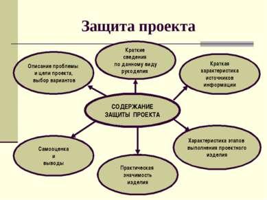 Защита проекта СОДЕРЖАНИЕ ЗАЩИТЫ ПРОЕКТА Описание проблемы и цели проекта, вы...