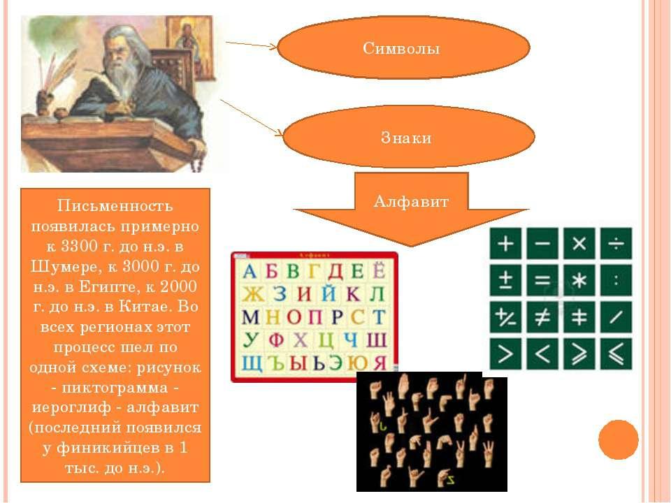 Символы Знаки Письменность появилась примерно к 3300 г. до н.э. в Шумере, к 3...
