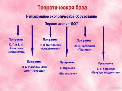 Теоретическая база Непрерывное экологическое образование Первое звено - ДОУ П...