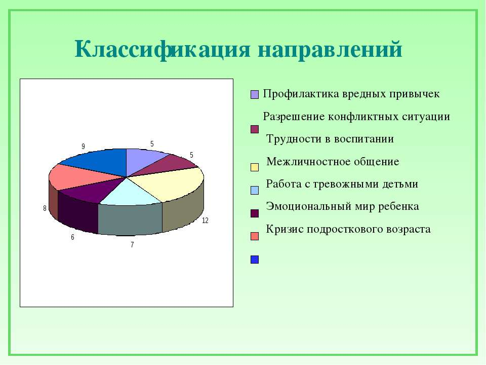 Классификация направлений Профилактика вредных привычек Разрешение конфликтны...