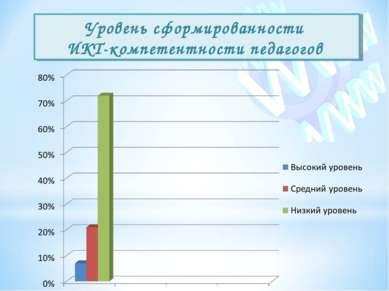 Уровень сформированности ИКТ-компетентности педагогов