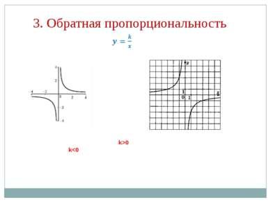 3. Обратная пропорциональность k>0 k